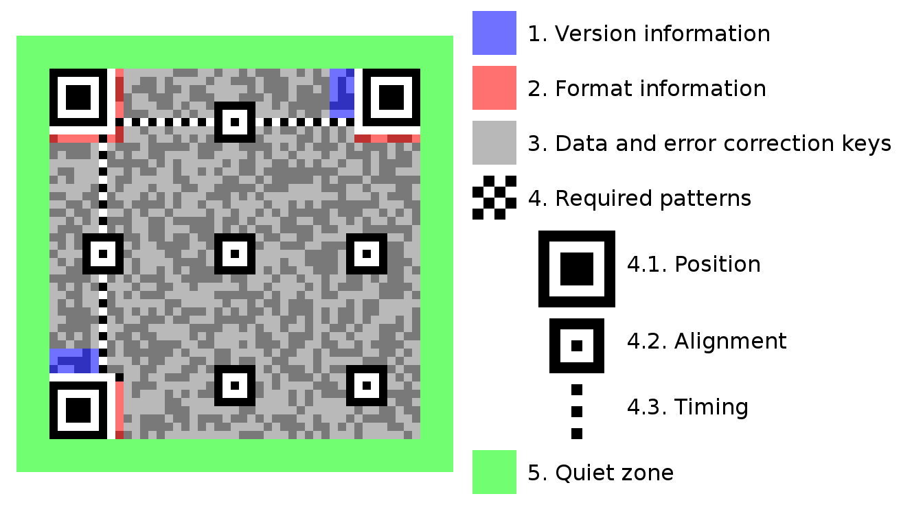 QR code display bug 1312px-QR_Code_Structure_Example_3.svg.png