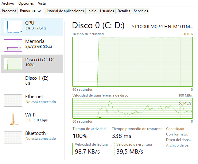 disk usage stuck at 50%