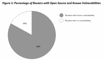 New Microsoft Security Signals study shows firmware attacks on rise aci-report-router-flaws.png