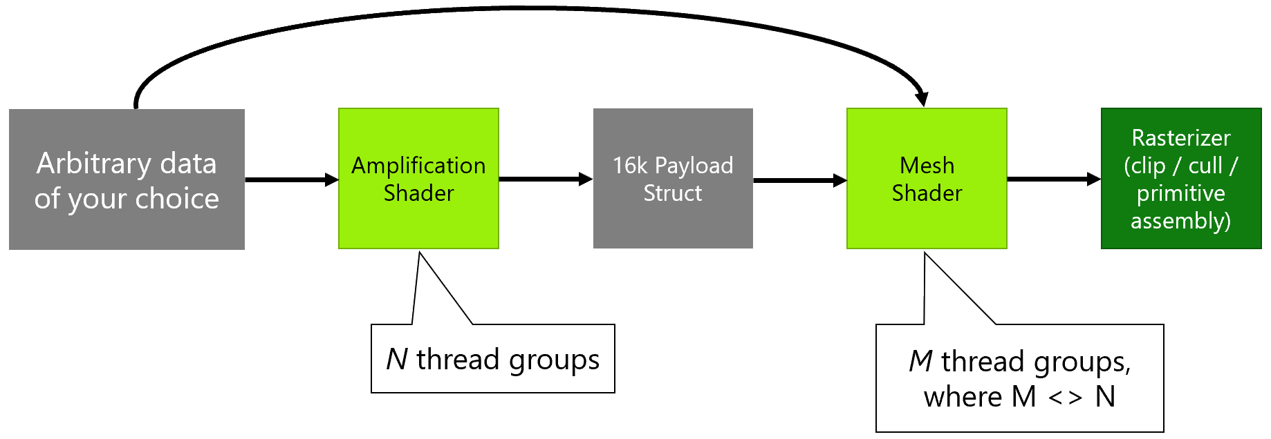 Announcing DirectX 12 Ultimate amplification_shader.png