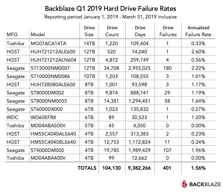 Backblaze Hard Drive Stats Q1 2019 Blog-Q1-2019-Quarterly-Chart.png