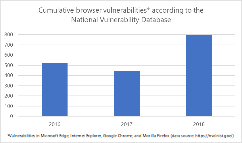 Turn On or Off Printing in Application Guard for Microsoft Edge browser-vulnerabilities-2.png