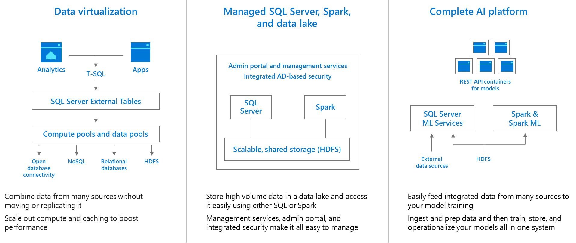 SQL Server 2019 installation errors Data-virtualization-managed-sql-server-spark-and-data-lake-complete-ai-platform.png