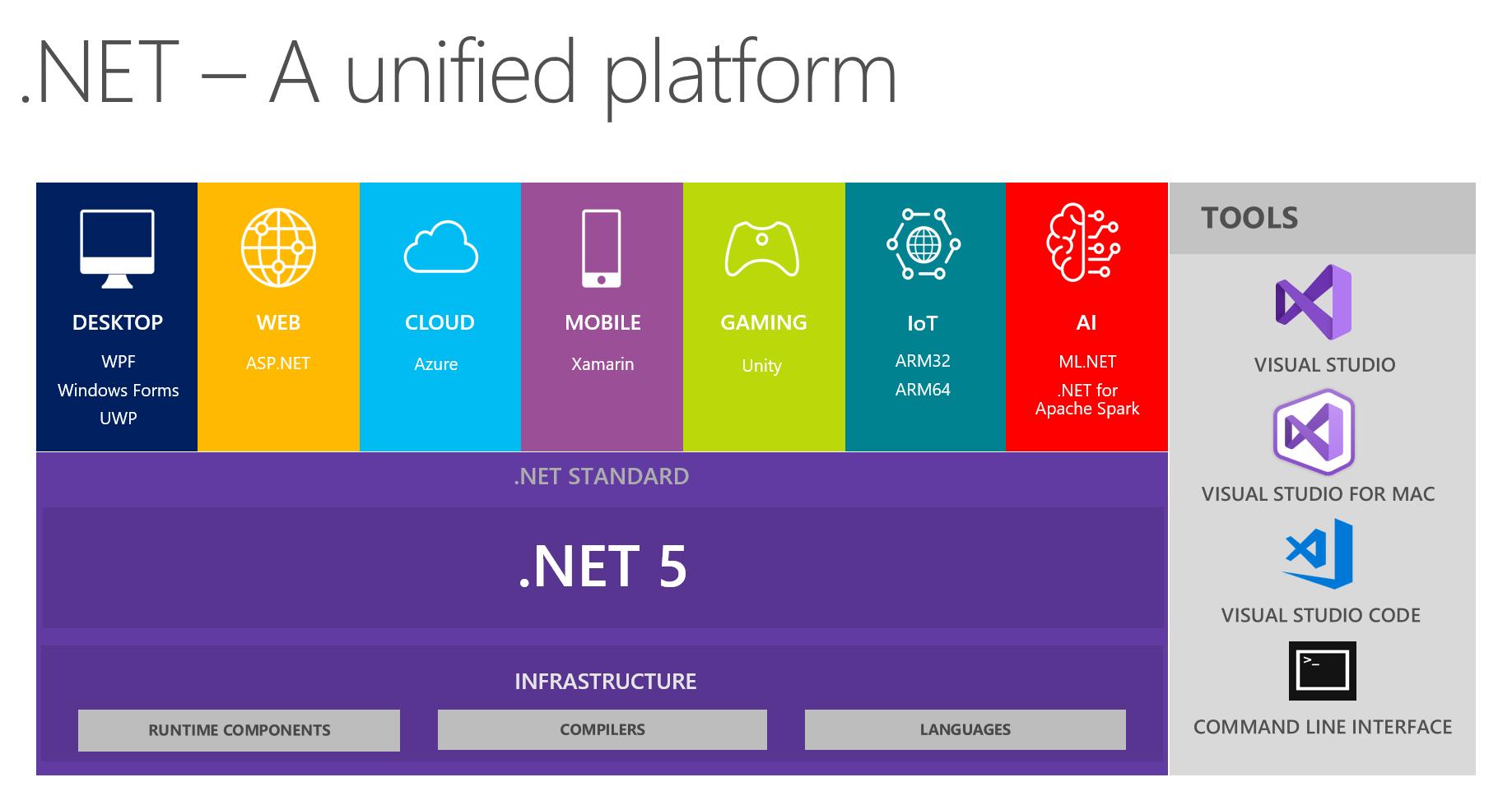 Introducing .NET 5 dotnet5_platform.png