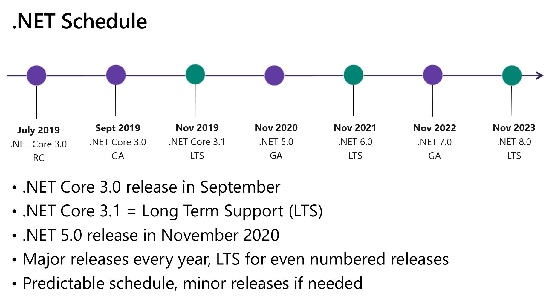 Introducing .NET 5 dotnet_schedule.png