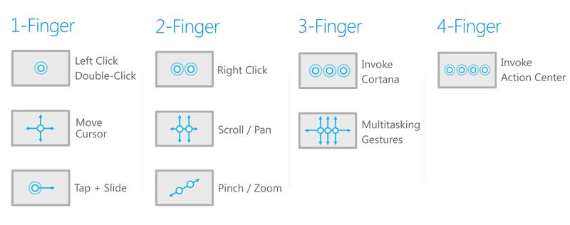 Cortana Trackpad Gesture and How to Disable it? e7802115-55e6-4fa0-aea9-25760fa61359.png