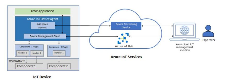 Announcing Microsoft Azure IoT Device Agent V2 general availability f9c265d694c831adc6fa8c206bb7cb0a-1024x345.jpg