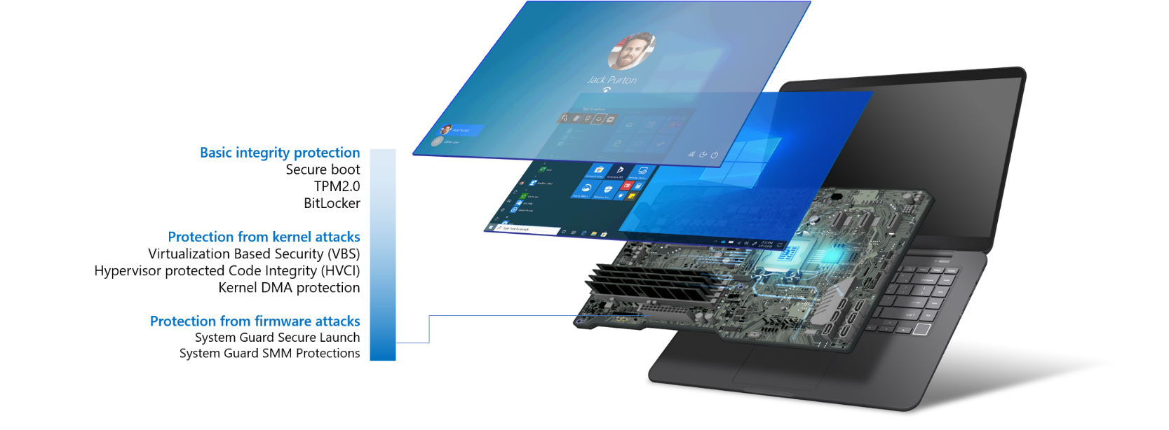 Microsoft announces new Secured-core PCs running Windows 10 fig-2-secured-core-pc.png