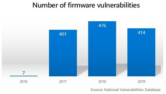 Microsoft announces the new Secured-core PCs fig1-number-of-vulnerabilities.png