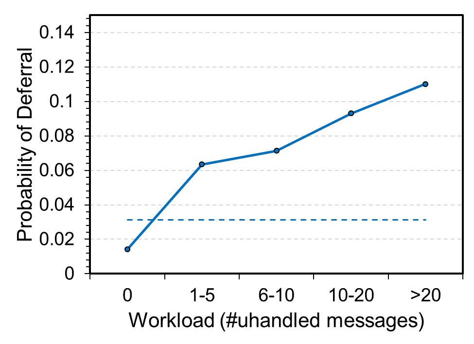 Email overload: Using machine learning to manage messages, commitments figure-1-chart.png