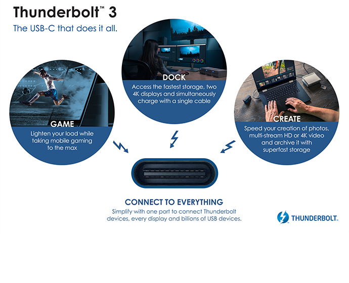 Intel Releases Thunderbolt 3 Protocol To Usb Promoter Group