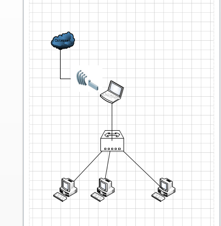 Unable to ICS WiFi -> LAN IvaEP.png