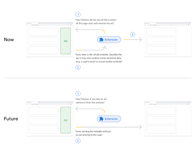 Google Improving Security and Privacy for Extensions in Google Chrome keyword_asset.png