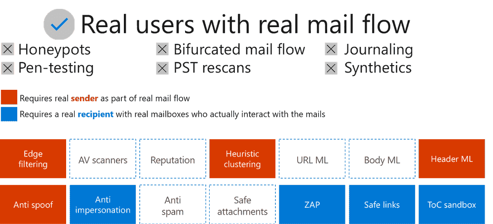 How Microsoft Measures Effectiveness of Malware for Office 365 large?v=1.png