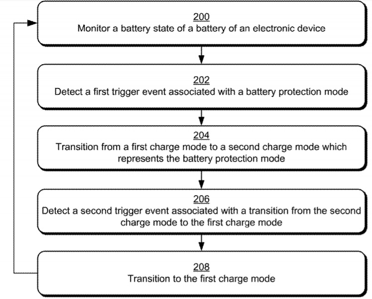 Microsoft's patent details battery protection mode for Windows 10 devices Microsoft-battery-protection-mode-patent.jpg