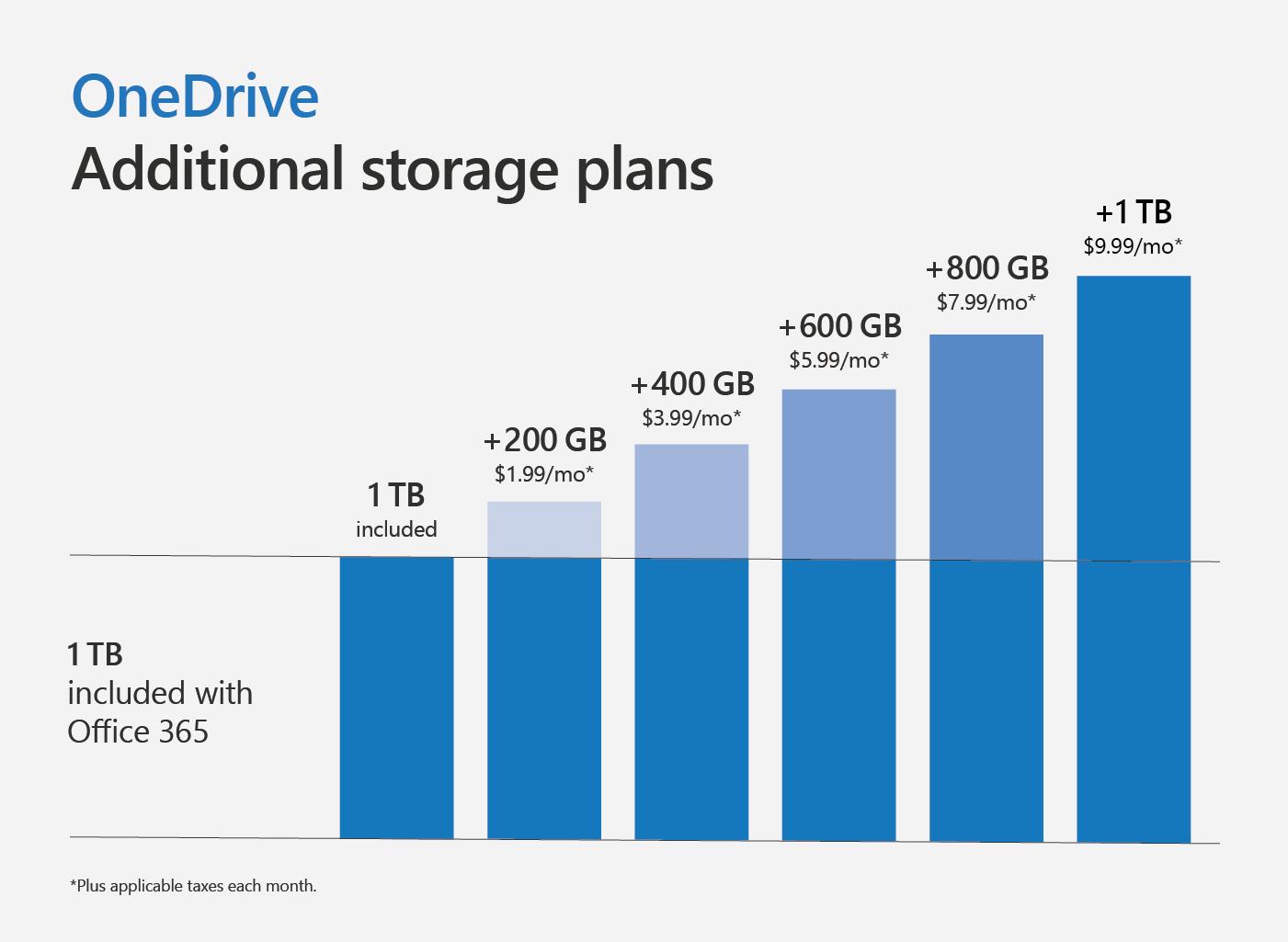 Lock OneDrive Personal Vault in Windows 10 OneDrive-Personal-Vault-4.png