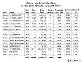 Backblaze Hard Drive Stats Q1 2019 pn2w99zlbnnLl6JY_thm.jpg