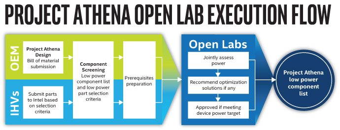 Intel Unveils Project Athena Open Labs to Optimize Laptop Components project-athena-open-labs-execution-flow-690x265.jpg