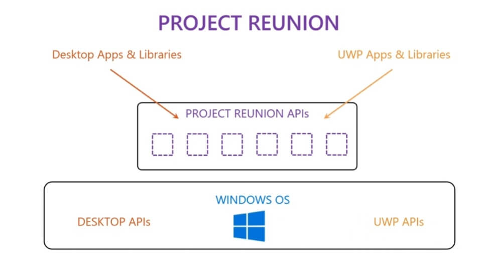 Microsoft takes another step to bridge Win32-UWP divide on Windows 10 Project-Reunion-1.jpg