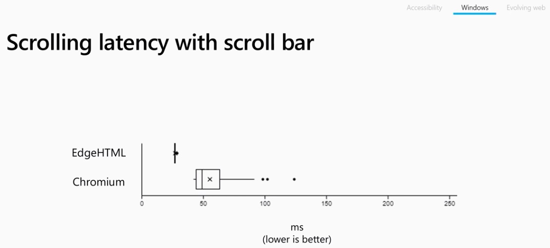 Microsoft details smooth scrolling for Edge, Chromium on Windows 10 Scrolling-latency.jpg