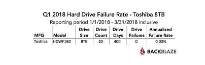 Backblaze Hard Drive Stats Q1 2019 TgeR9o6EjM8UXrTa_thm.jpg