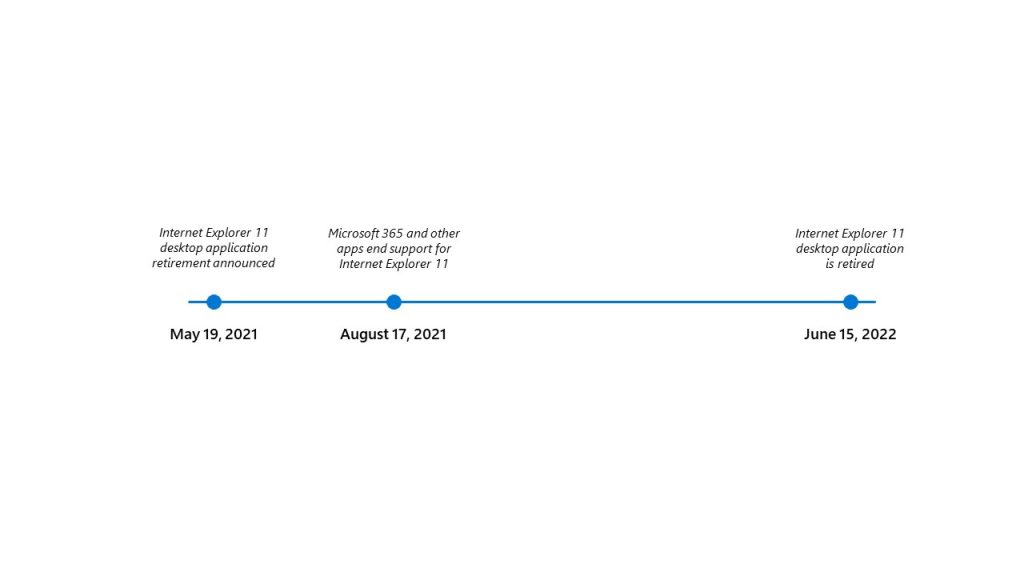 IE11 is being retired on 15/6/2022 - Help, need some advice Timeline_image-1024x576.jpg