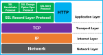 Workarounds for TLS Failures, Timeouts in Windows systems TLS-Handshake-Microsoft-150x81.png