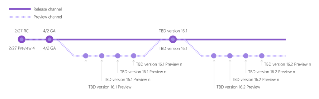 Visual Studio 2019 version 16.1 Preview 3 now available VS_branching_diagram_1600x500-1-1024x320.png
