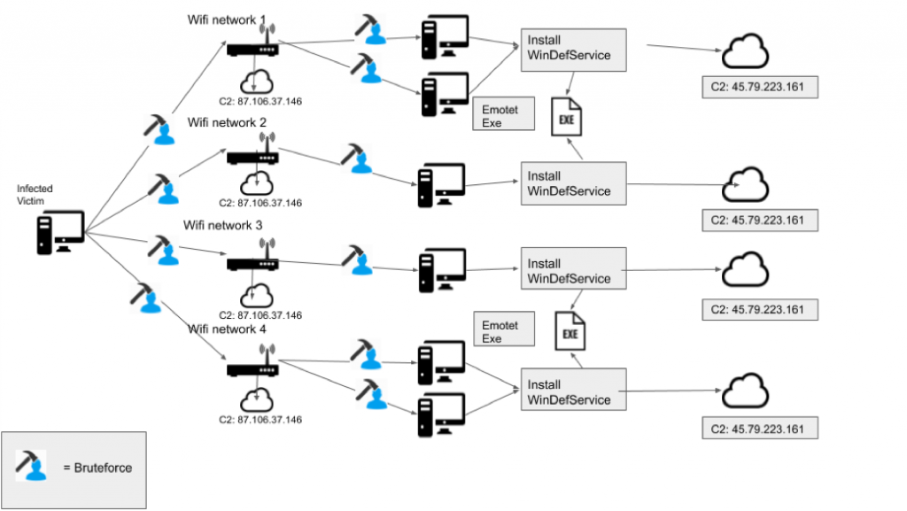 Emotet malware evolves with new Wi-Fi spreader wifispreader-Picture1-1024x577.png