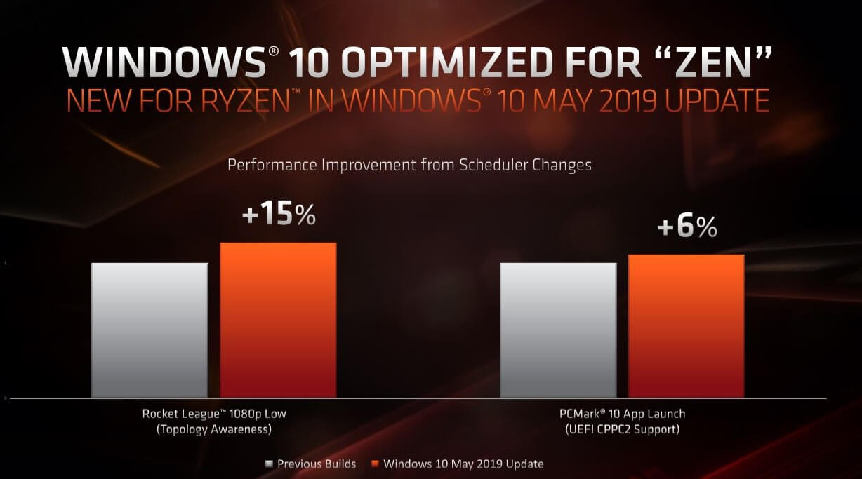 Windows 10 version 1903 includes performance improvements for AMD Windows-10-and-AMD.jpg