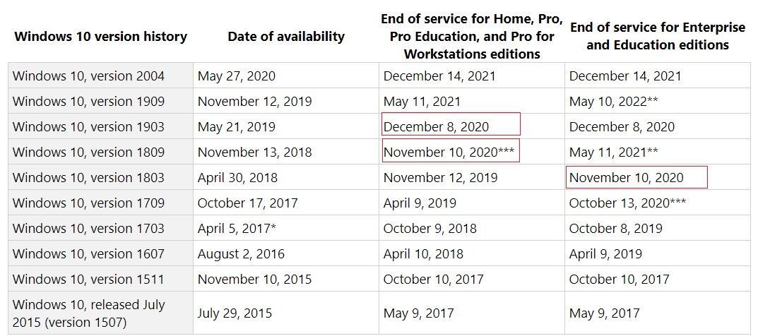 Microsoft is fixing major issues in Windows 10 May 2020 Update Windows-10-end-of-support.jpg