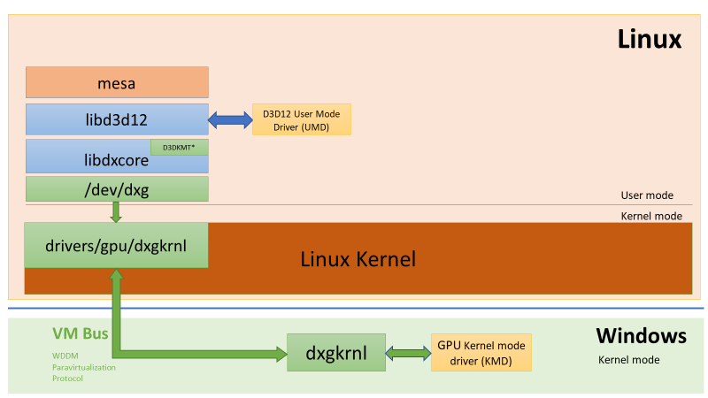 DirectX is coming to Windows Subsystem for Linux (WSL) word-image-10.png