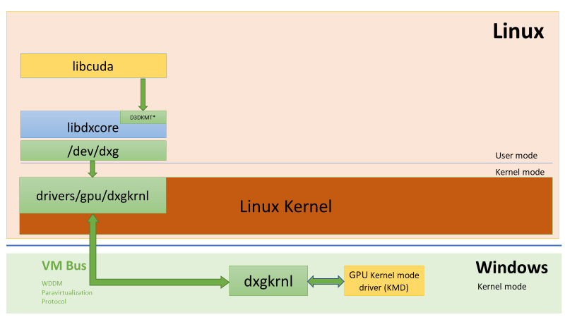 DirectX is coming to Windows Subsystem for Linux (WSL) word-image-11.png