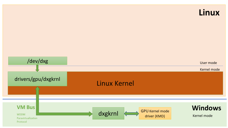 DirectX is coming to Windows Subsystem for Linux (WSL) word-image-7.png