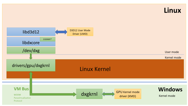 DirectX is coming to Windows Subsystem for Linux (WSL) word-image-8.png