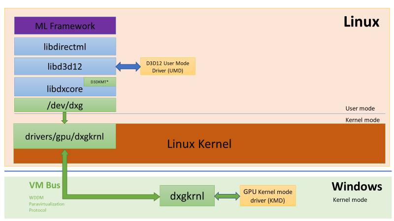 DirectX is coming to Windows Subsystem for Linux (WSL) word-image-9.png