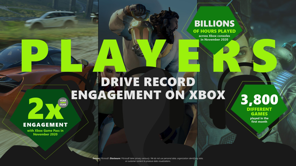 Xbox Cloud Gaming for Windows 10 PC and Apple Phones and Tablets begin XBox-Infographic_final.jpg